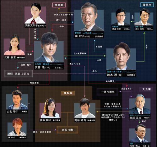 犯罪症候群Season1相関図6話から8話最終回