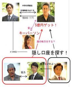 半沢直樹2013大阪編相関図