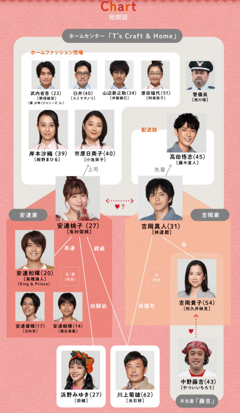 「姉ちゃんの恋人」キャスト登場人物相関図