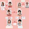 同時多発ラブ!姉恋『恋愛相関図』「姉ちゃんの恋人」登場人物キャストを公式サイトよりも詳しく解説!