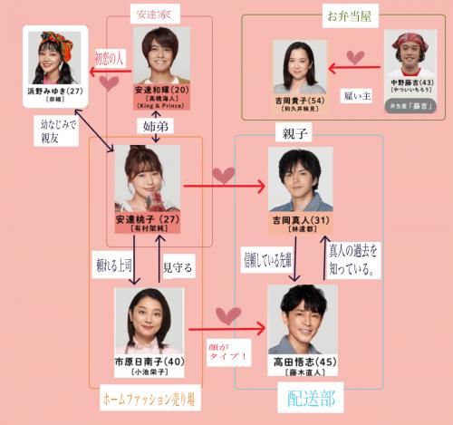 「姉恋」姉ちゃんの恋人恋愛相関図